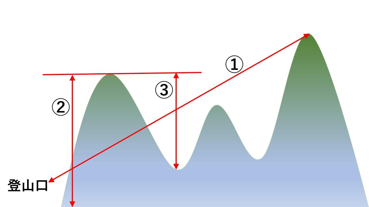 山の標高差と距離