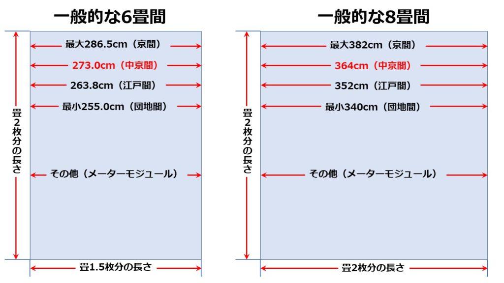 畳の大きさによる視聴距離