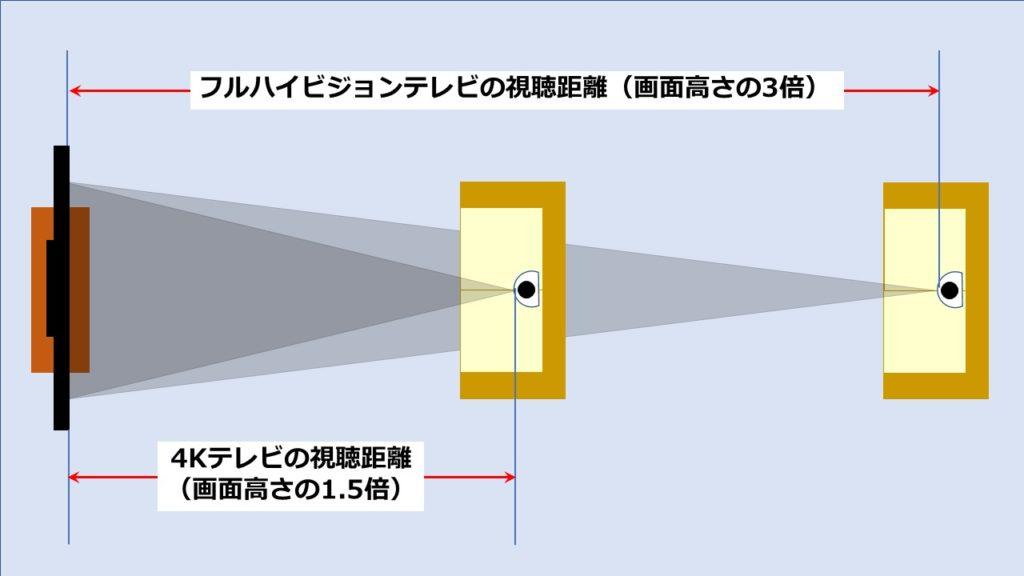 視聴距離図1