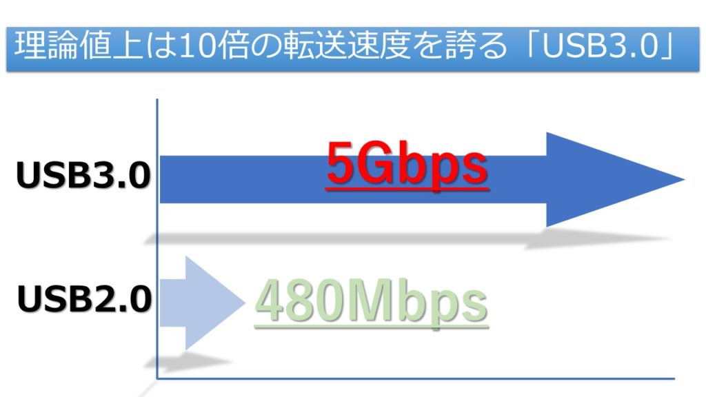 USB速度差
