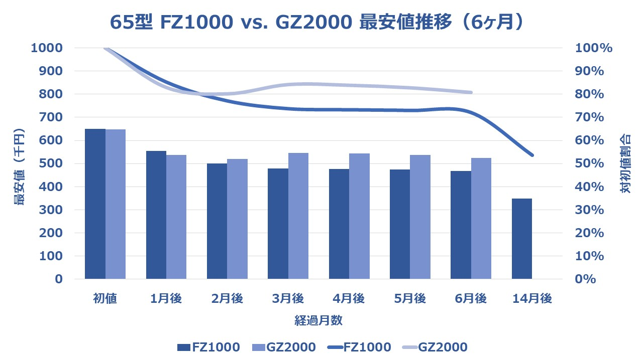 GZ2000-65