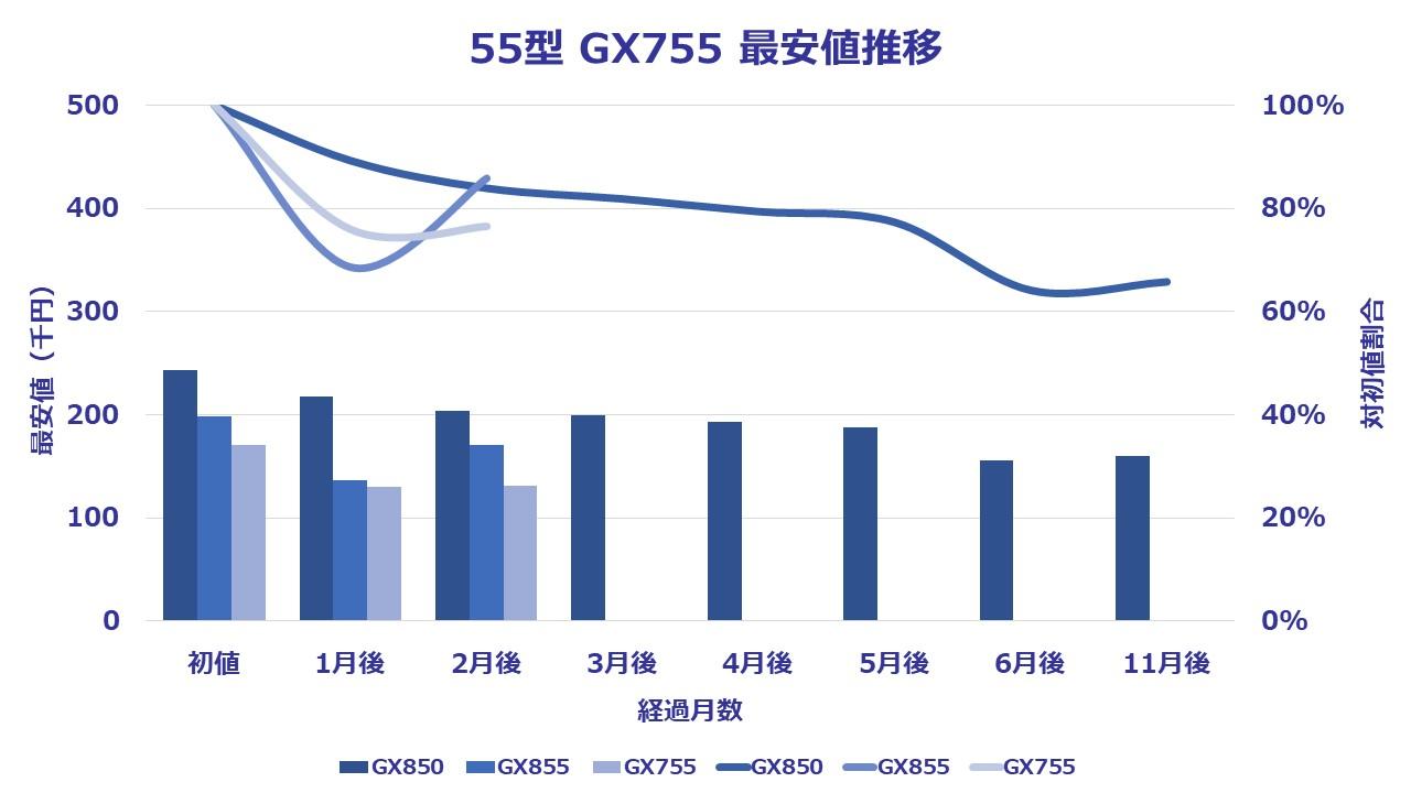55型(インチ)パナソニック4K液晶ビエラGX755に関する3ヶ月間の価格推移を表したグラフ。