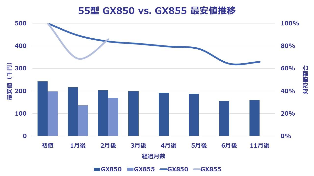 GX855-55