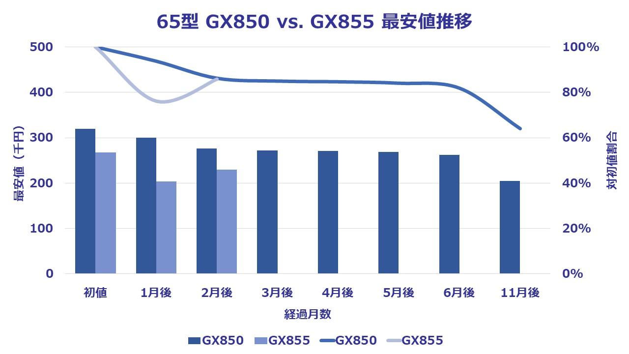 GX855-65
