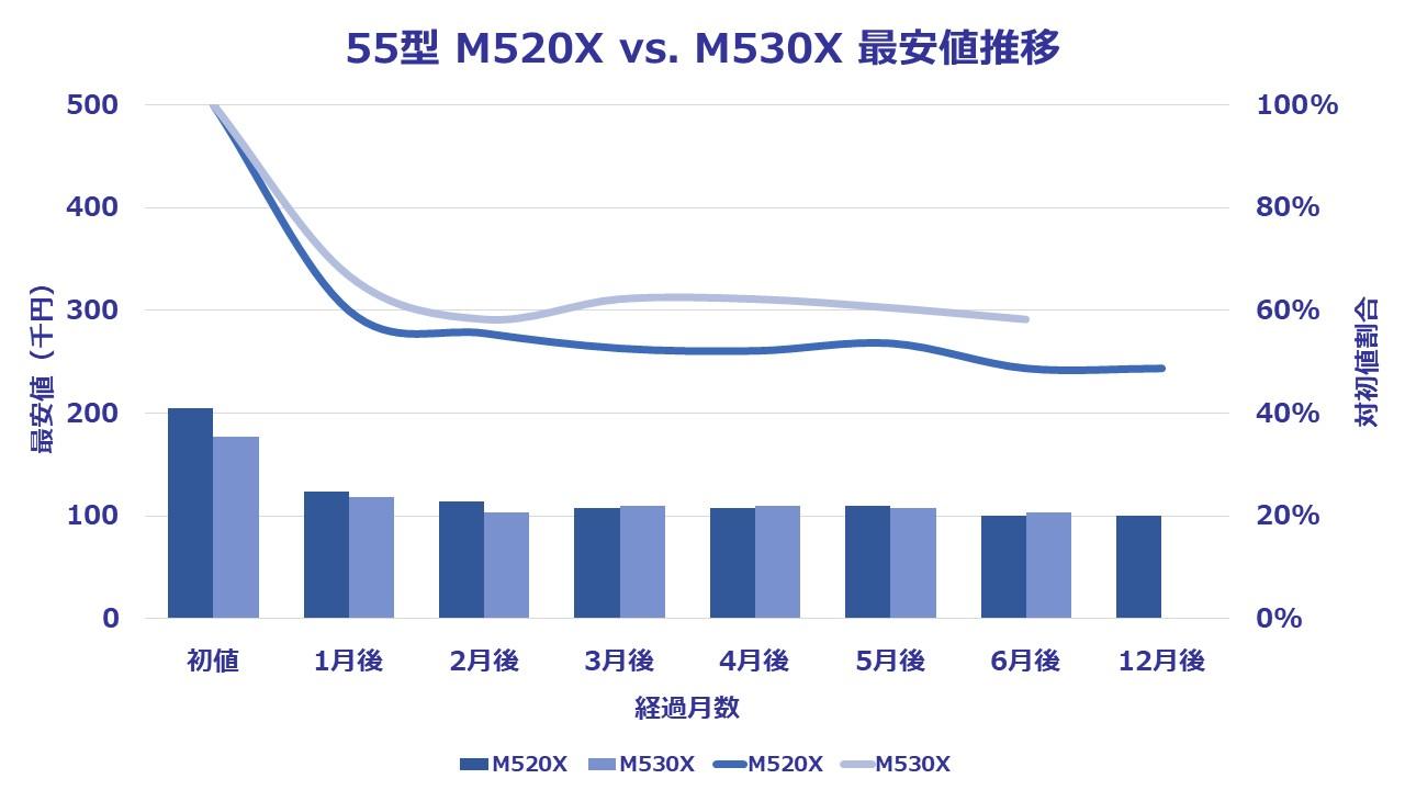 M530X-55