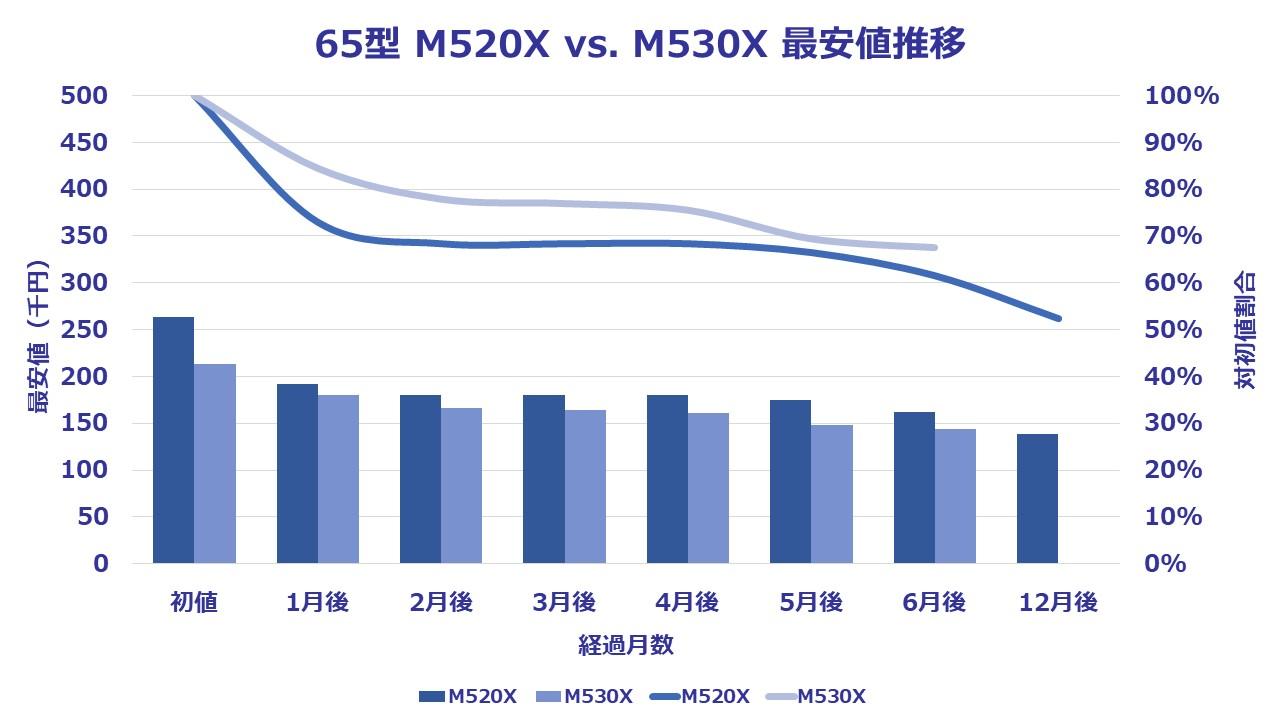M530X-65