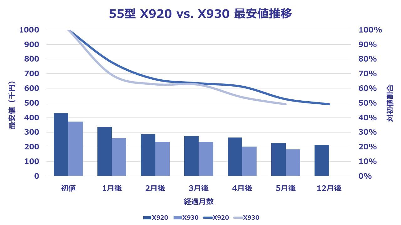 55型(インチ)東芝4K有機ELビエラX930に関する5ヶ月感の価格推移を表したグラフ。