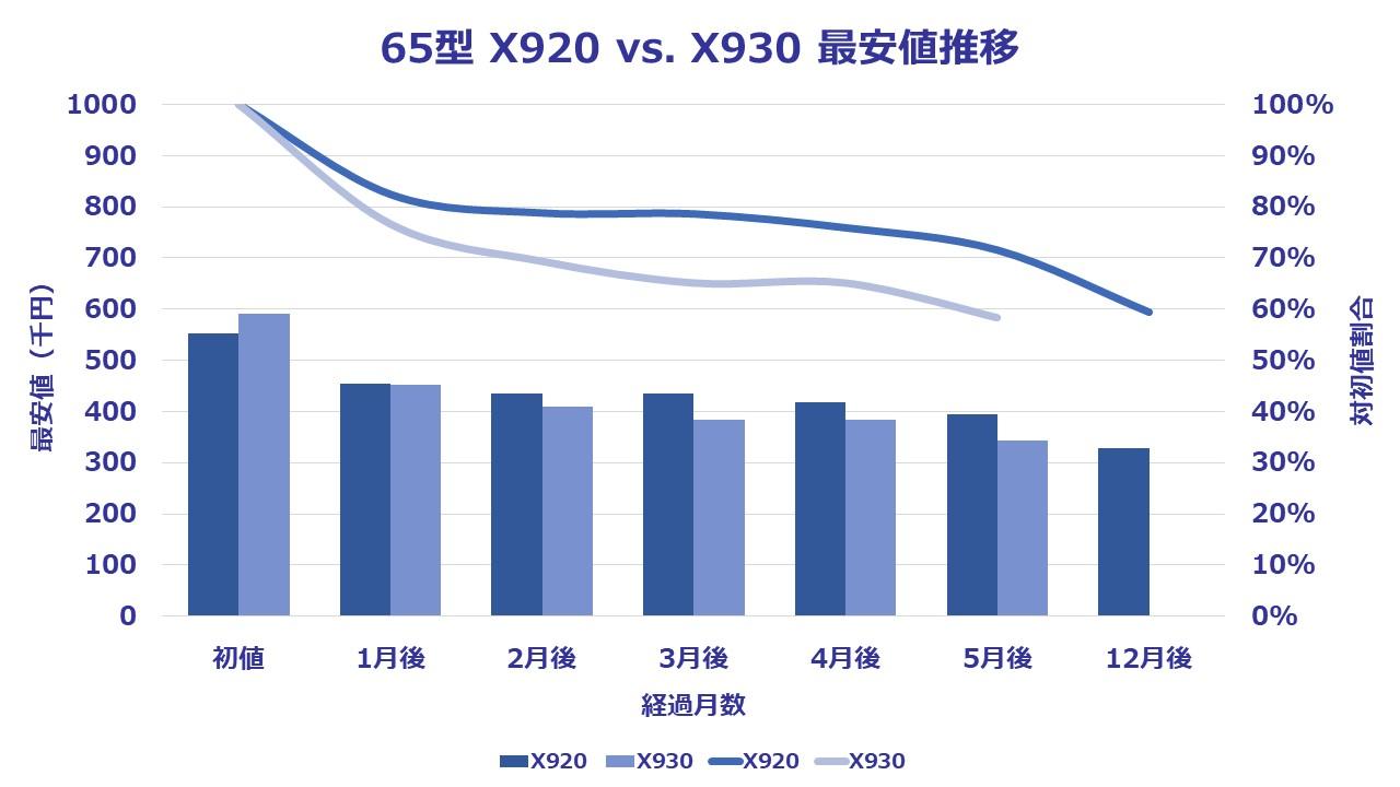 65型(インチ)東芝4K有機ELビエラX930に関する5ヶ月感の価格推移を表したグラフ。