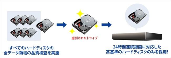 アイ・オー・データ(I O DATA)ハードディスクの堅牢性(24時間録画可能)を図で解説。