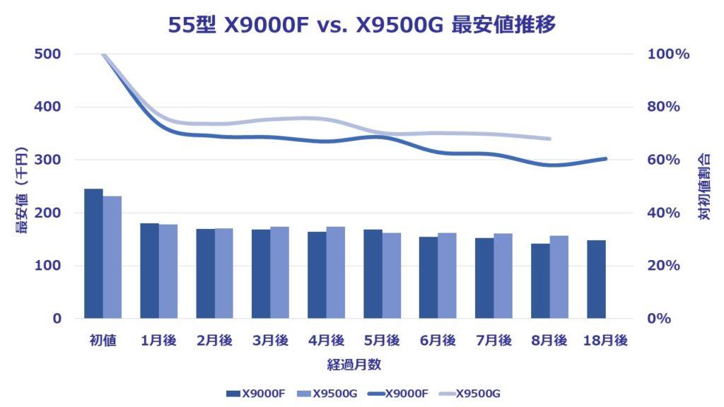 55型(インチ)ソニー4K液晶ブラビアX9500Gに関する8ヶ月間の価格推移を表したグラフ。