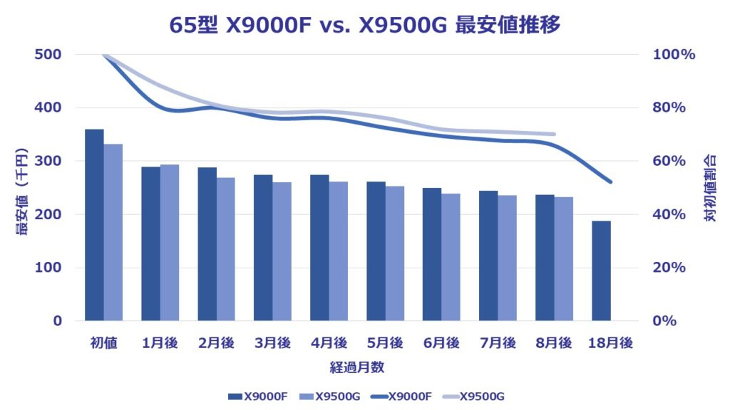 65型(インチ)ソニー4K液晶ブラビアX9500Gに関する8ヶ月間の価格推移を表したグラフ。