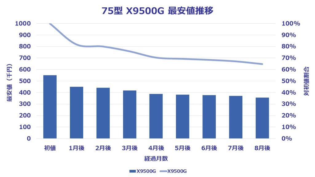 75型(インチ)ソニー4K液晶ブラビアX9500Gに関する8ヶ月間の価格推移を表したグラフ。