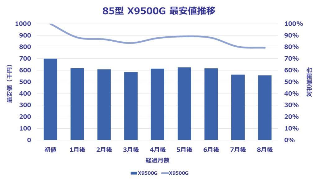 85型(インチ)ソニー4K液晶ブラビアX9500Gに関する8ヶ月間の価格推移を表したグラフ。