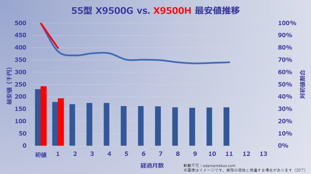 kakaku 55X9500H 200705