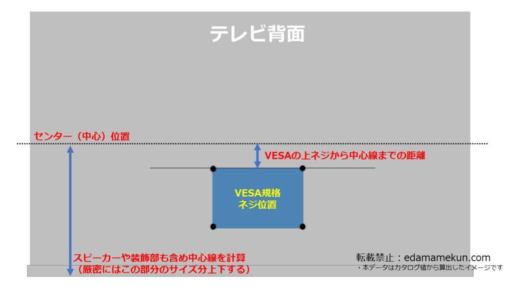 ハイセンスに最適なおすすめのテレビスタンドを選択するためのテレビ背面にあるVESA位置とセンターとの関係を解説