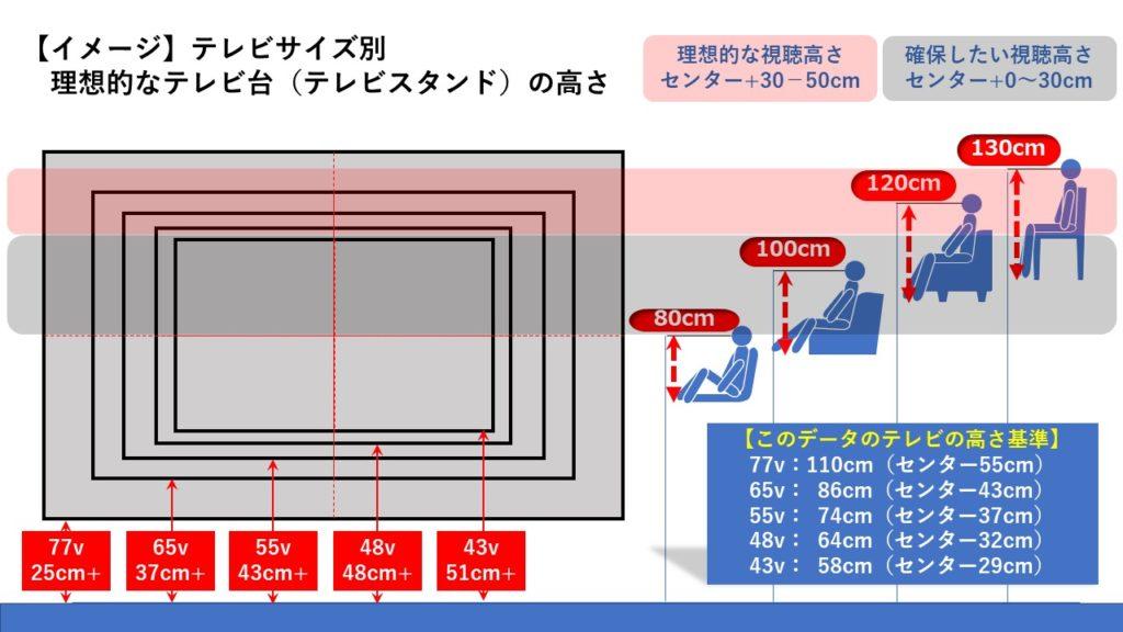 サイズ別理想的なテレビスタンド高さイメージ