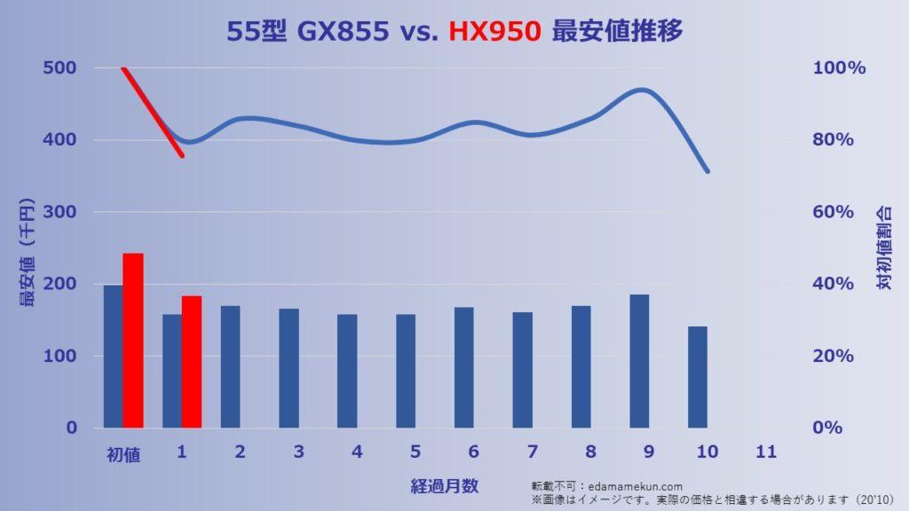 kakaku 55HX950 201006