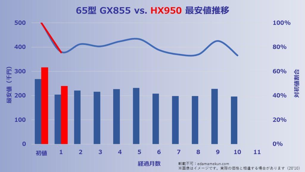 kakaku 65HX950 201006