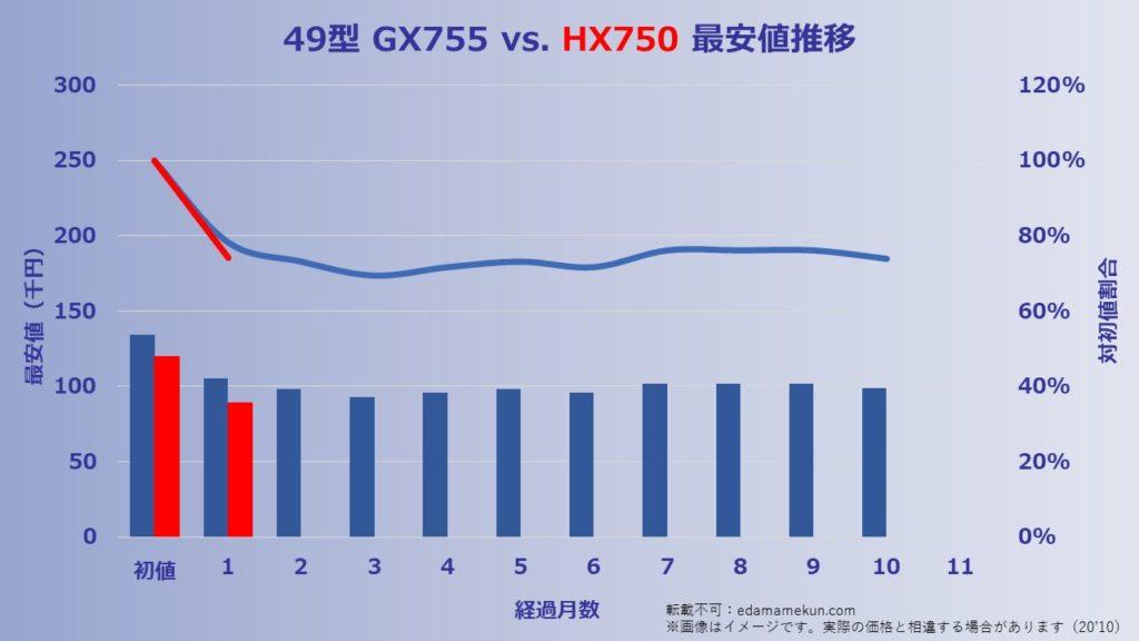 kakaku 49HX750 201022