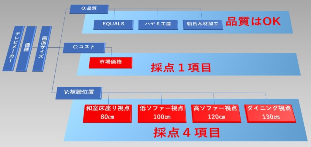 ハイセンスに最適なおすすめのテレビスタンドを選択するための3つの基準を図解で解説