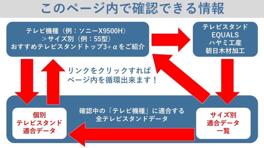 最適でおすすめのテレビスタンド情報がページ内で確認可能な循環方法を解説