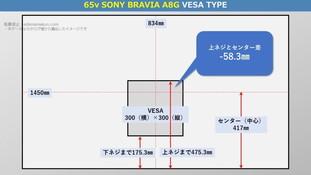ソニー4K有機ELブラビア A8G 65型(インチ)テレビ背面のVESA位置とセンター位置を図解で解説
