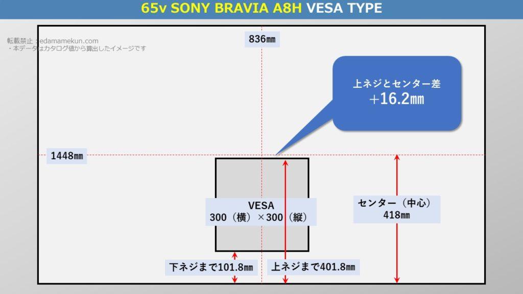 ソニー有機ELブラビア A8H 65型(インチ)テレビ背面のVESA位置とセンター位置を図解で解説