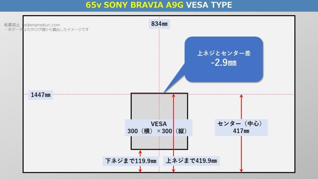ソニー4K有機ELブラビア A9G 65型(インチ)テレビ背面のVESA位置とセンター位置を図解で解説