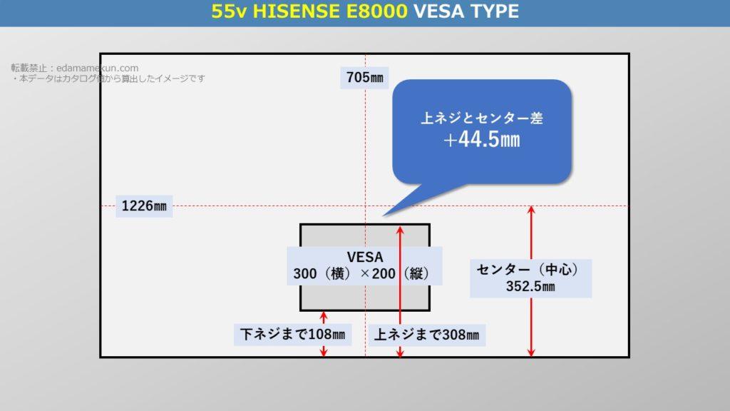 4K有機ELハイセンス E8000 55型(インチ)テレビ背面のVESA位置とセンター位置を図解で解説