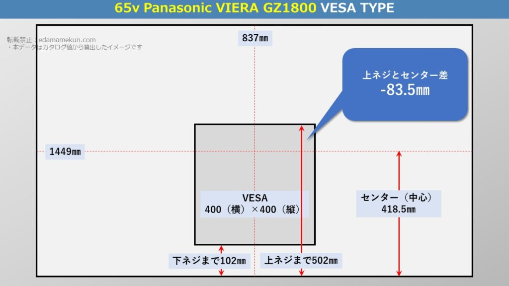 テレビスタンド設置位置であるパナソニック4K有機ELビエラ GZ1800 65型(インチ)テレビ背面のVESA位置とセンター位置を図解で解説