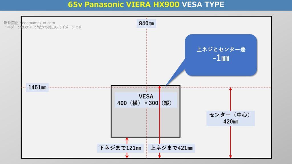 テレビスタンド設置位置であるパナソニック4K液晶ビエラ HX900 65型(インチ)テレビ背面のVESA位置とセンター位置を図解で解説