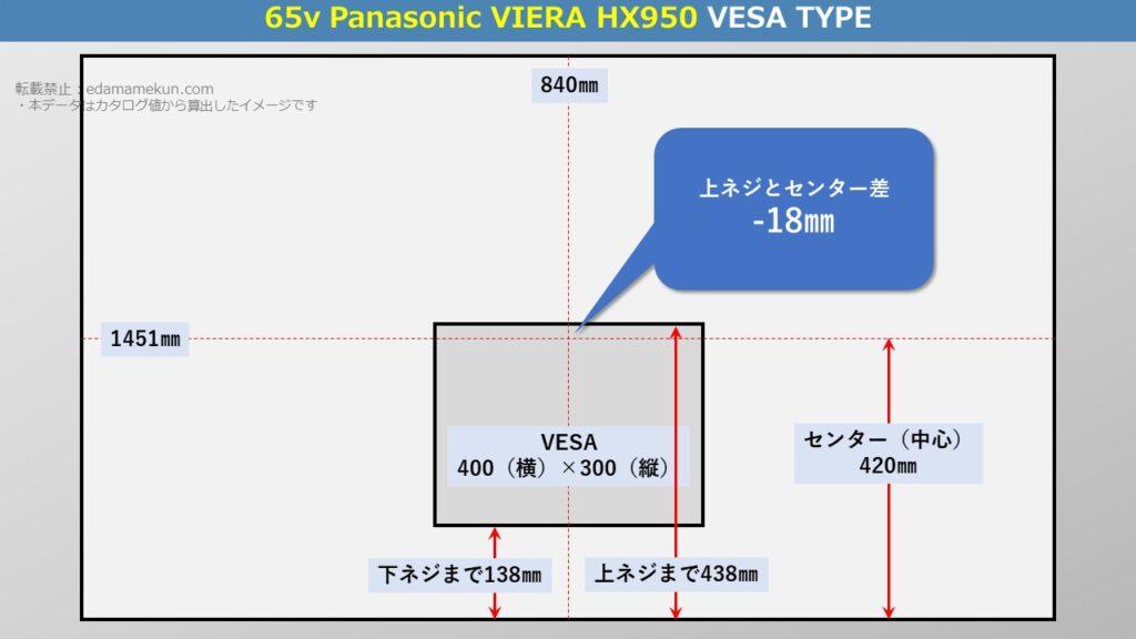テレビスタンド設置位置であるパナソニック4K液晶ビエラ HX950 65型(インチ)テレビ背面のVESA位置とセンター位置を図解で解説