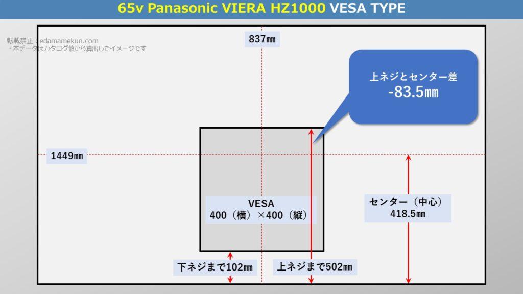 テレビスタンド設置位置であるパナソニック4K有機ELビエラ HZ1000 65型(インチ)テレビ背面のVESA位置とセンター位置を図解で解説