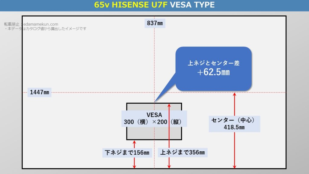 4K液晶ハイセンス U7F 65型(インチ)テレビ背面のVESA位置とセンター位置を図解で解説