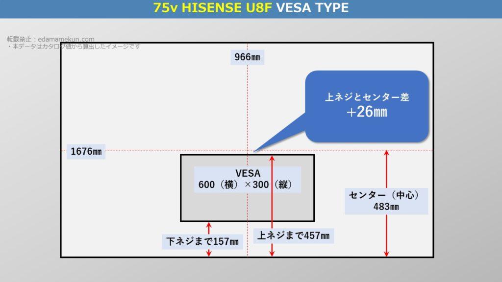 4K液晶ハイセンス U8F 75型(インチ)テレビ背面のVESA位置とセンター位置を図解で解説