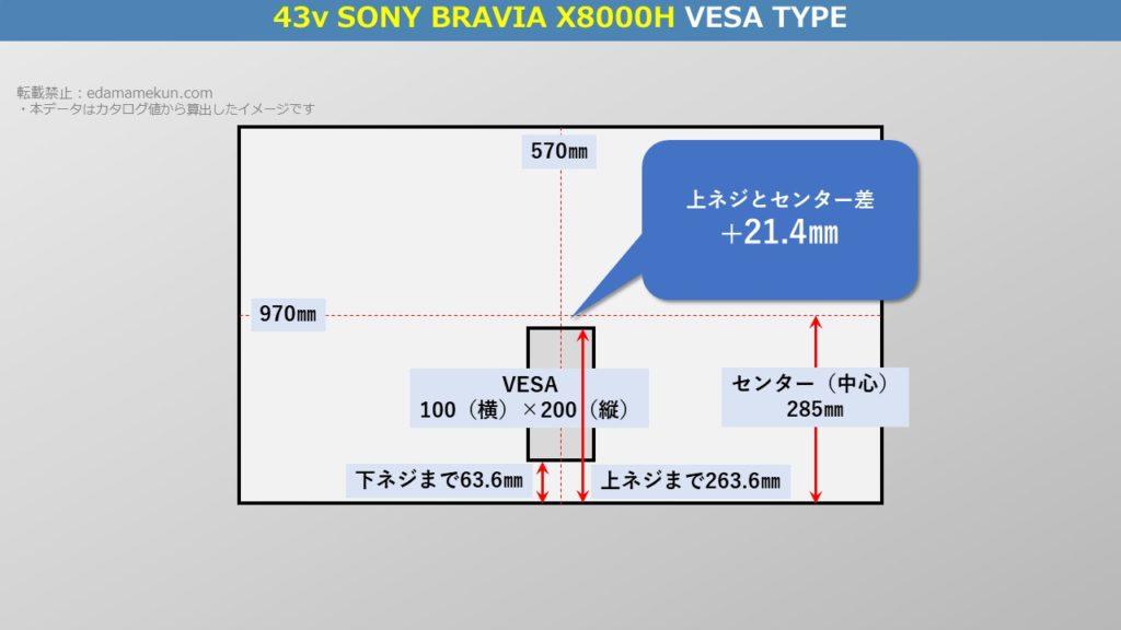 テレビスタンド設置位置であるソニー4K液晶ブラビア X8000H 43型(インチ)テレビ背面のVESA位置とセンター位置を図解で解説