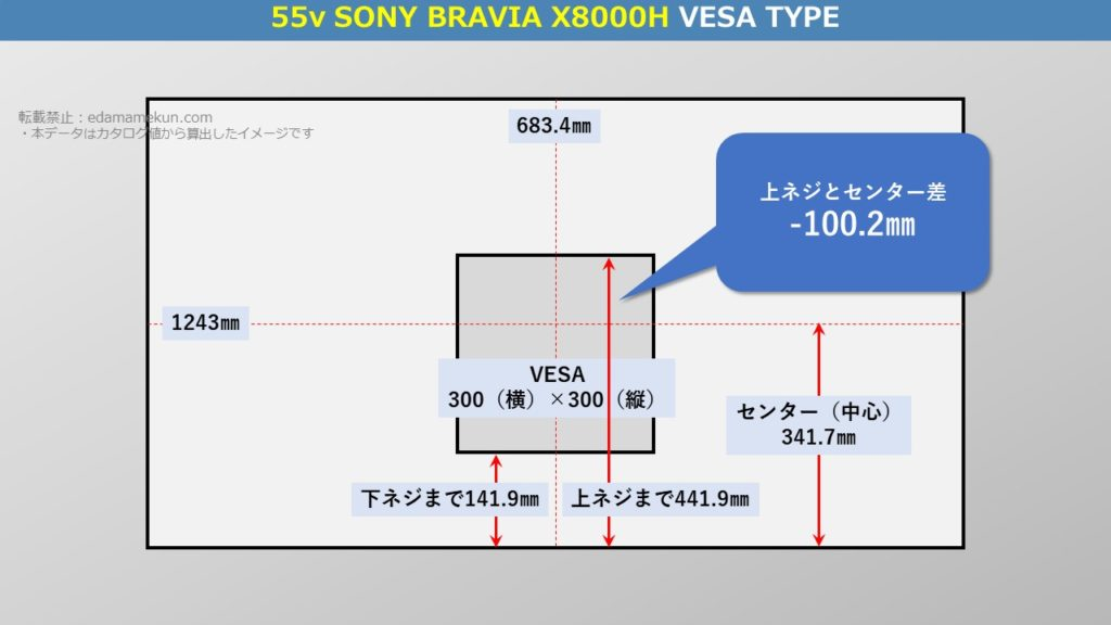 テレビスタンド設置位置であるソニー4K液晶ブラビア X8000H 55型(インチ)テレビ背面のVESA位置とセンター位置を図解で解説