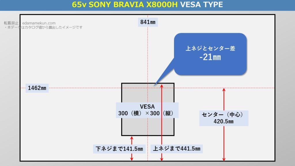 テレビスタンド設置位置であるソニー4K液晶ブラビア X8000H 65型(インチ)テレビ背面のVESA位置とセンター位置を図解で解説
