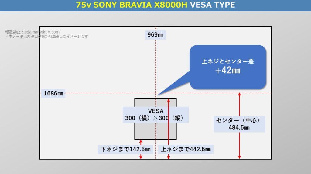 テレビスタンド設置位置であるソニー4K液晶ブラビア X8000H 75型(インチ)テレビ背面のVESA位置とセンター位置を図解で解説
