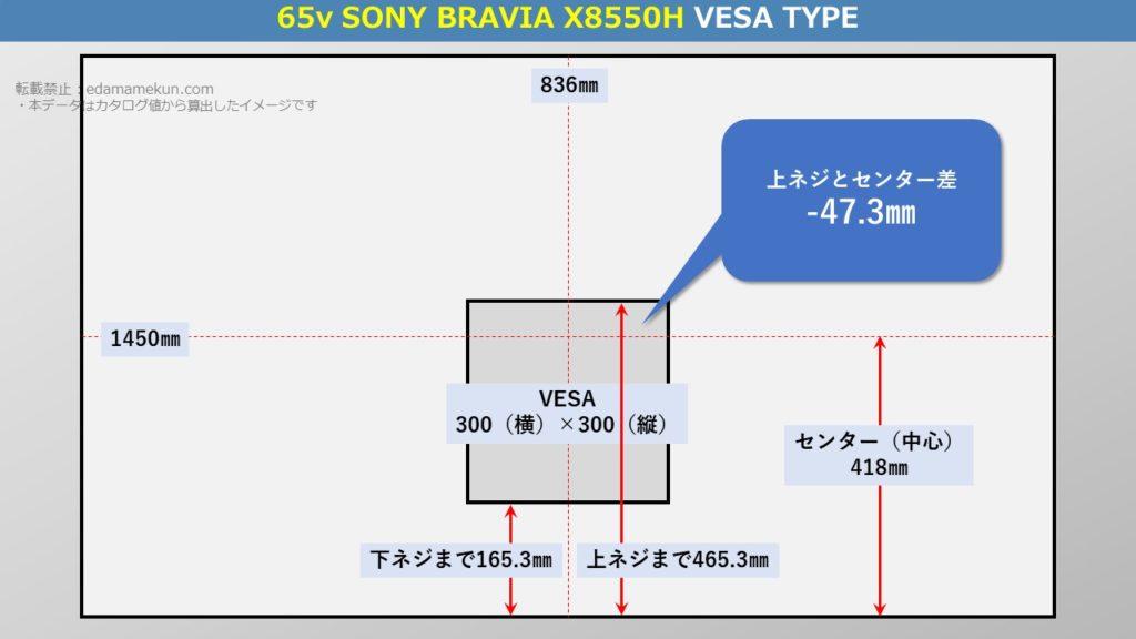 テレビスタンド設置位置であるソニー4K液晶ブラビア X8550H 65型(インチ)テレビ背面のVESA位置とセンター位置を図解で解説