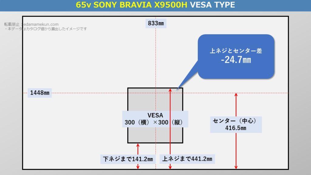 ソニー4K液晶ブラビア X9500H 65型(インチ)テレビ背面のVESA位置とセンター位置を図解で解説