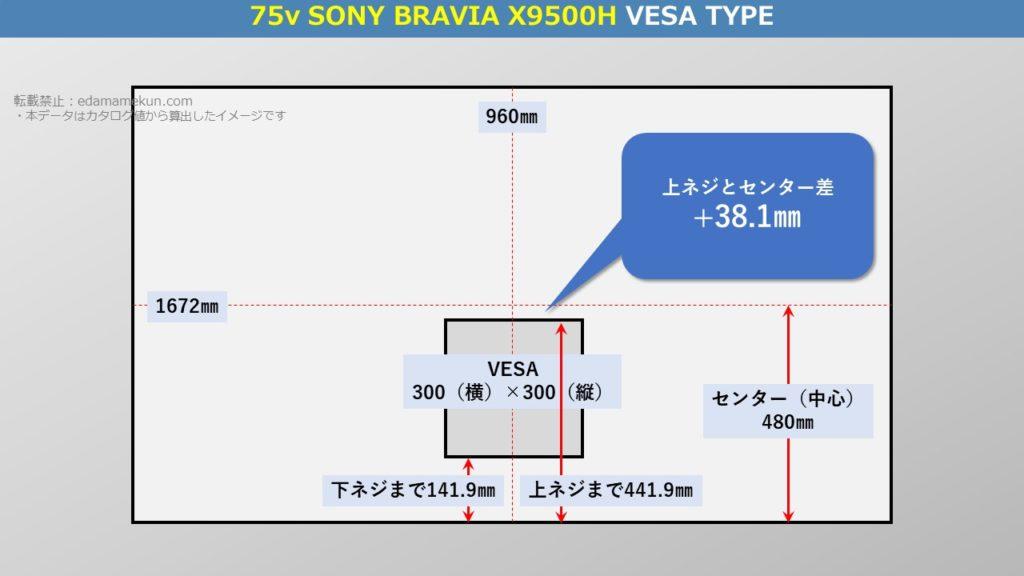 ソニー4K液晶ブラビア X9500H 75型(インチ)テレビ背面のVESA位置とセンター位置を図解で解説
