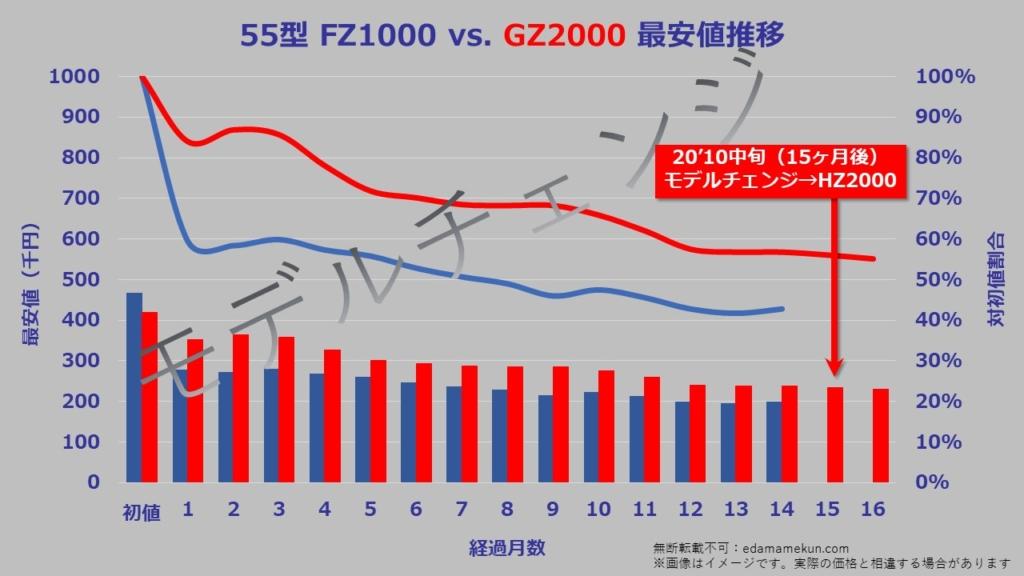 55型(インチ)パナソニック4K有機ELビエラGZ2000の次期モデルであるHZ2000へのモデルチェンジまでの価格推移グラフ。