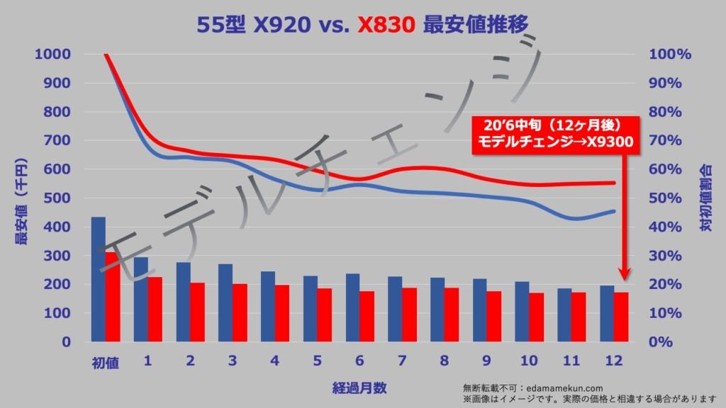 55型(インチ)東芝4K有機ELレグザX830の次期モデルであるX8400へのモデルチェンジまでの価格推移グラフ。
