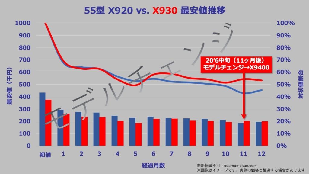 55型(インチ)東芝4K有機ELレグザX930の次期モデルであるX9400へのモデルチェンジまでの価格推移グラフ。