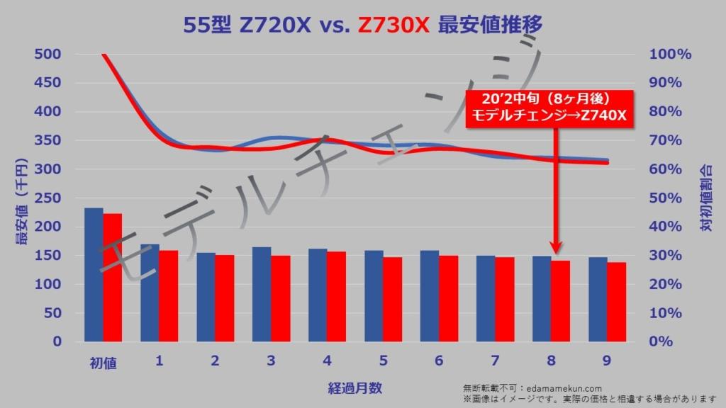 55型(インチ)東芝4K液晶レグザZ730Xの次期モデルであるZ740Xへのモデルチェンジまでの価格推移グラフ。