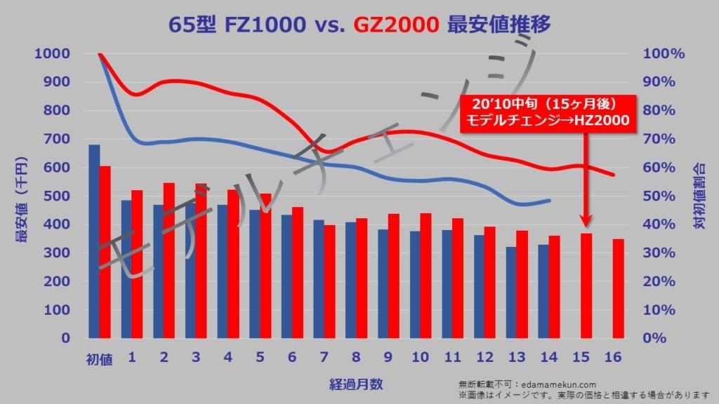 65型(インチ)パナソニック4K有機ELビエラGZ2000の次期モデルであるHZ2000へのモデルチェンジまでの価格推移グラフ。