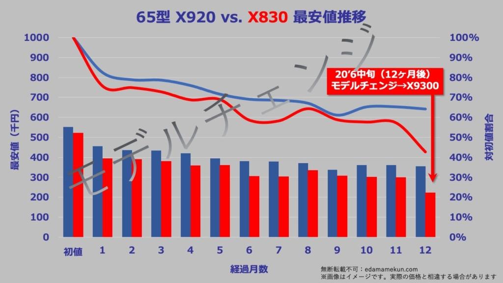 65型(インチ)東芝4K有機ELレグザX830の次期モデルであるX8400へのモデルチェンジまでの価格推移グラフ。