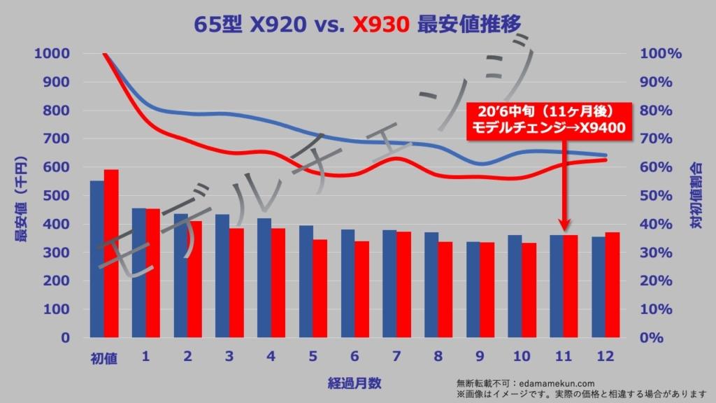 65型(インチ)東芝4K有機ELレグザX930の次期モデルであるX9400へのモデルチェンジまでの価格推移グラフ。