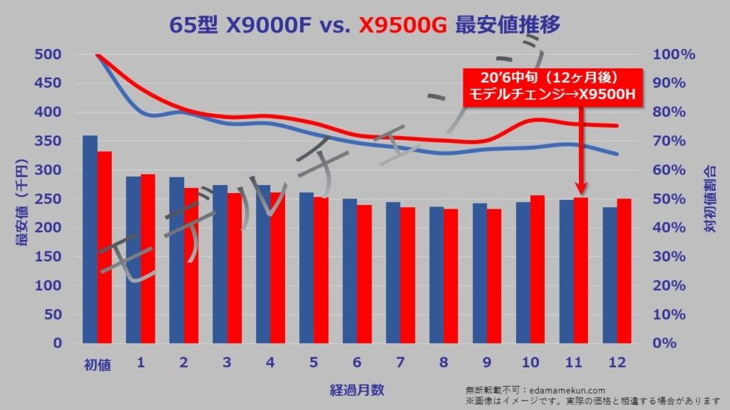 65型(インチ)ソニー4K液晶ブラビアX9500Gの次期モデルであるX9500Hへのモデルチェンジまでの価格推移グラフ。